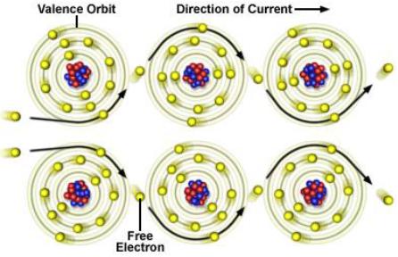 électrons et électricité